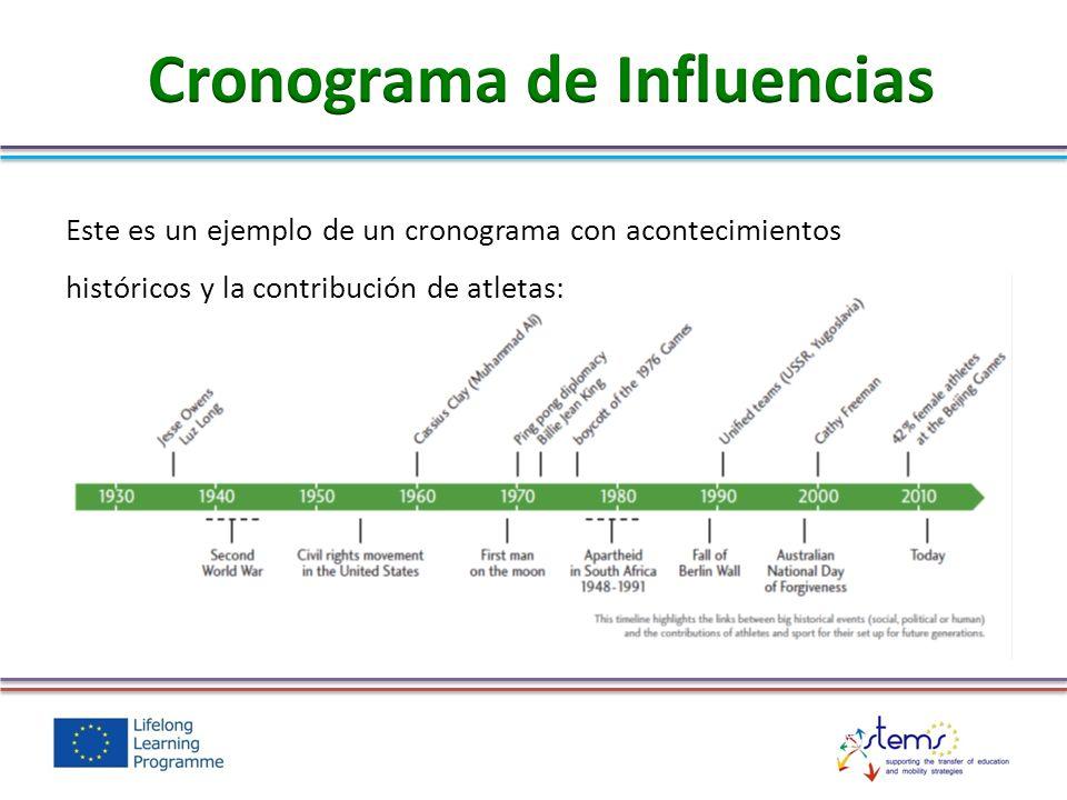 Cronograma de Influencias