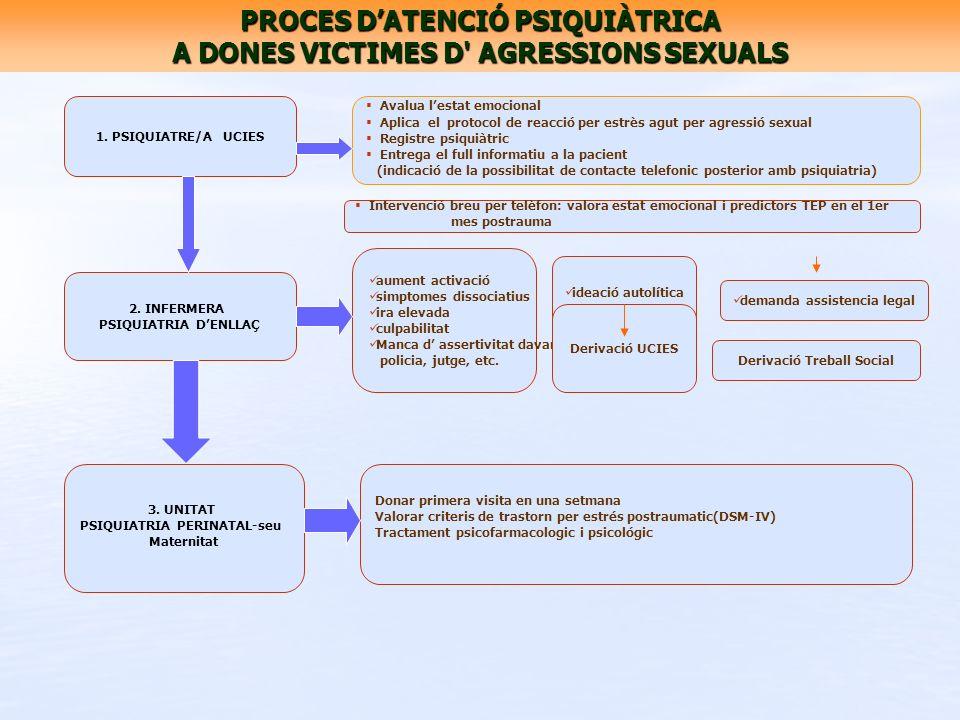 PROCES D'ATENCIÓ PSIQUIÀTRICA A DONES VICTIMES D AGRESSIONS SEXUALS