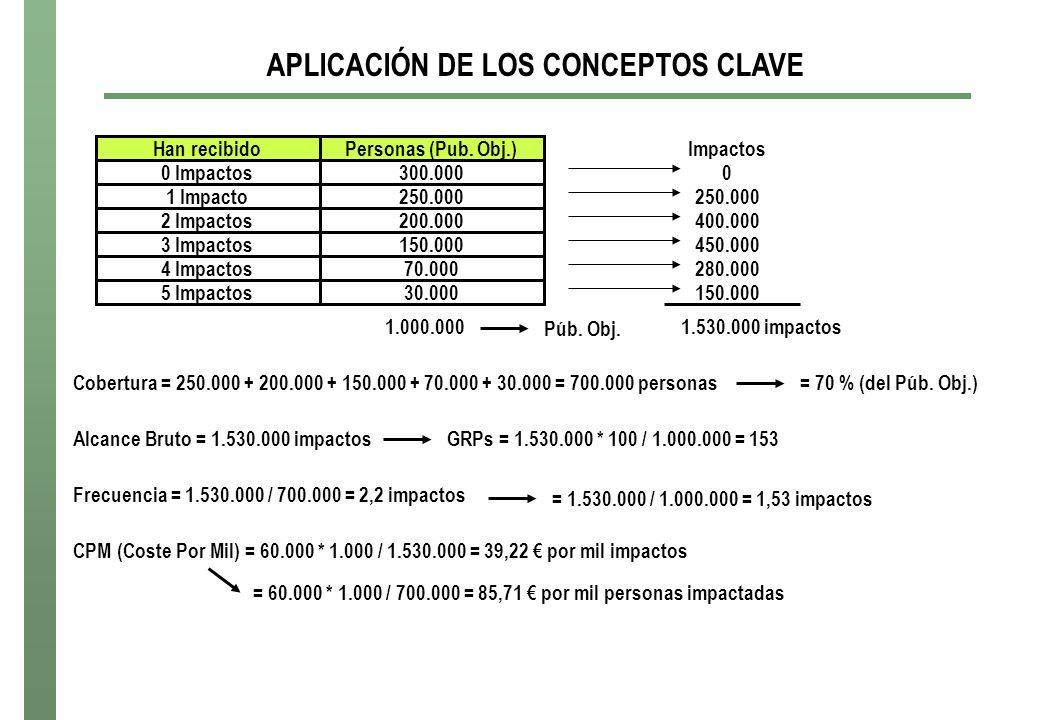 APLICACIÓN DE LOS CONCEPTOS CLAVE