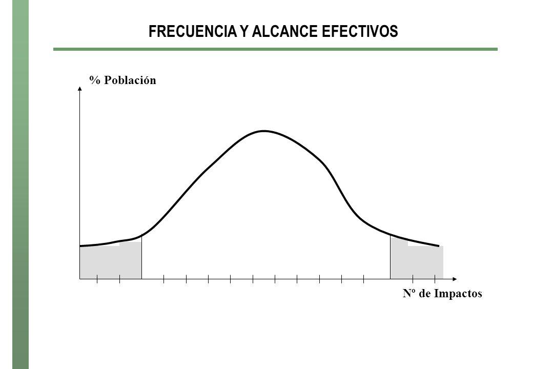 FRECUENCIA Y ALCANCE EFECTIVOS