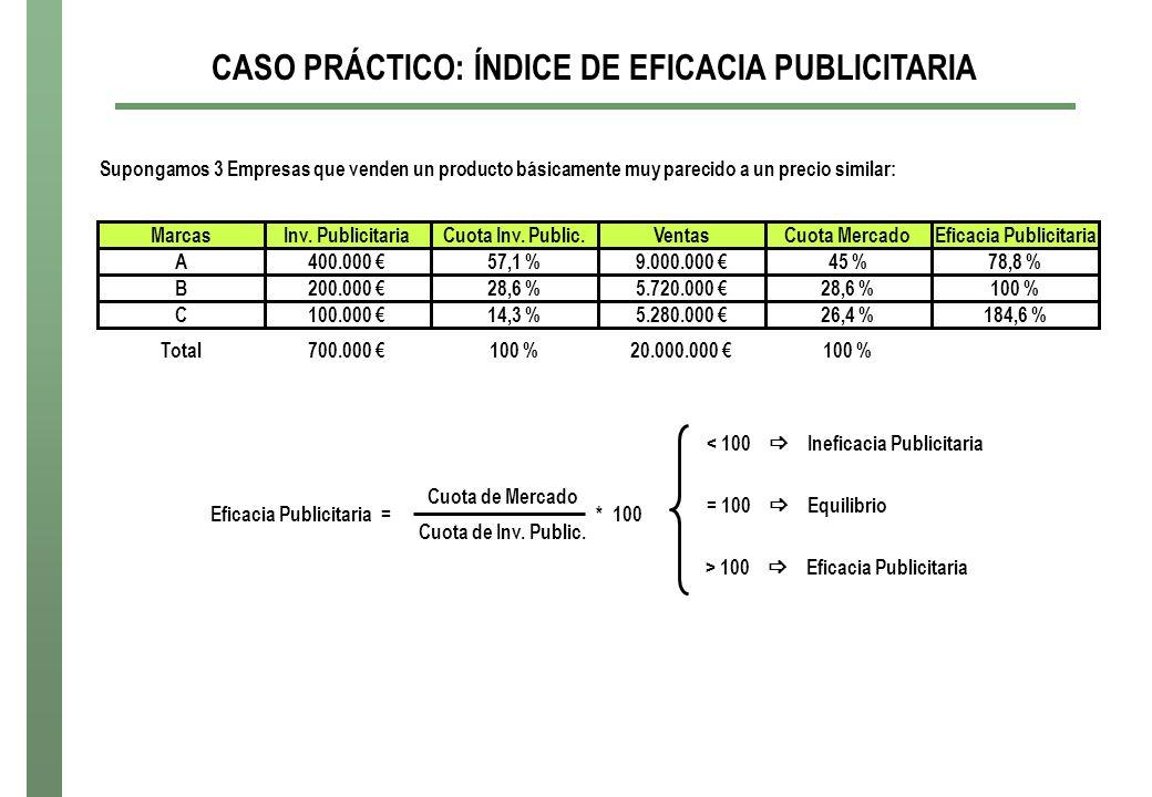 CASO PRÁCTICO: ÍNDICE DE EFICACIA PUBLICITARIA Eficacia Publicitaria
