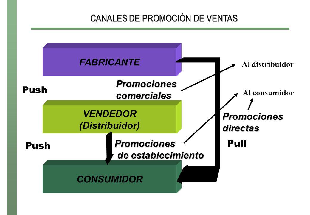 CANALES DE PROMOCIÓN DE VENTAS