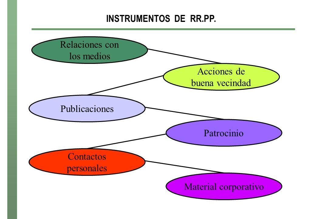 INSTRUMENTOS DE RR.PP. Relaciones con. los medios. Acciones de. buena vecindad. Publicaciones.