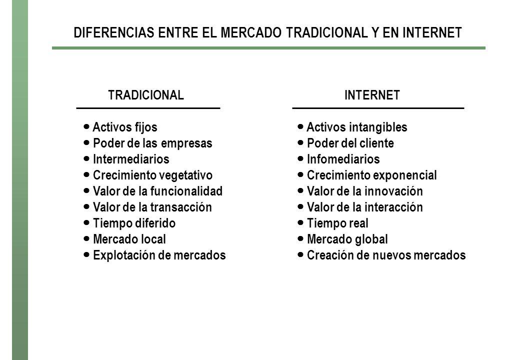 DIFERENCIAS ENTRE EL MERCADO TRADICIONAL Y EN INTERNET