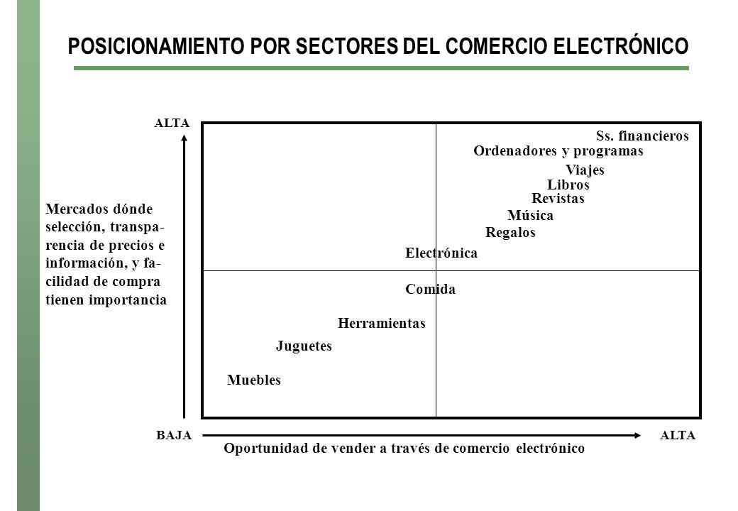 POSICIONAMIENTO POR SECTORES DEL COMERCIO ELECTRÓNICO