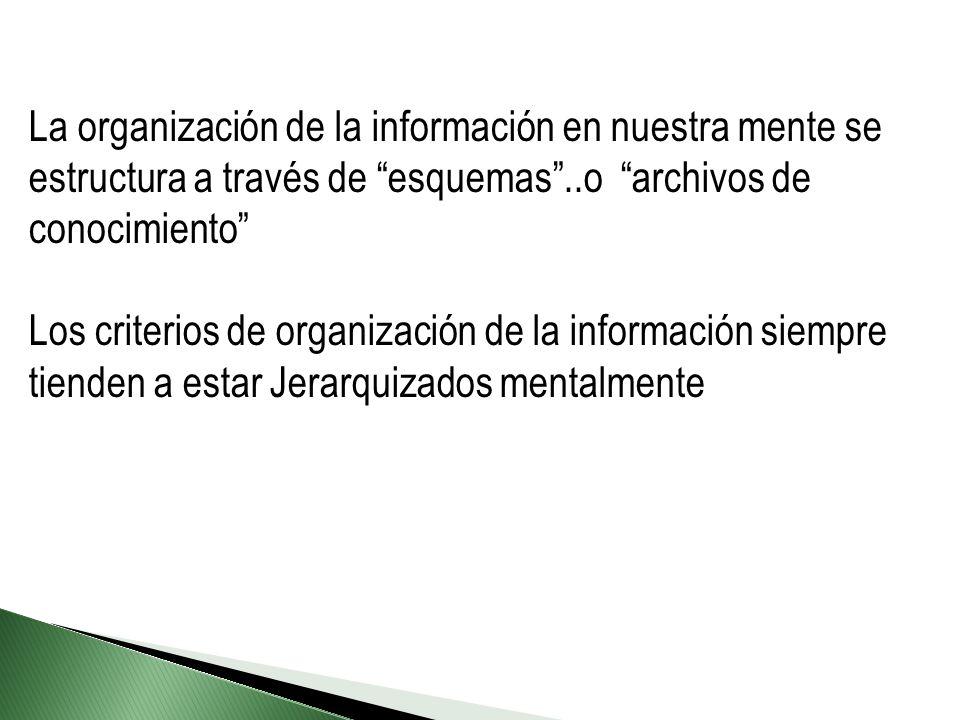 La organización de la información en nuestra mente se estructura a través de esquemas ..o archivos de conocimiento