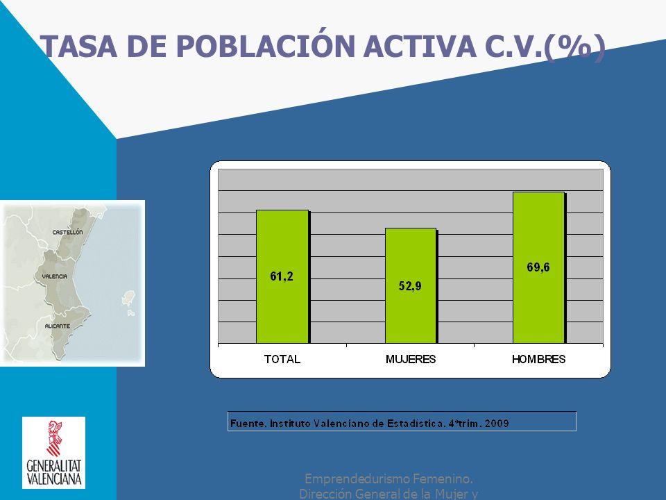 TASA DE POBLACIÓN ACTIVA C.V.(%)