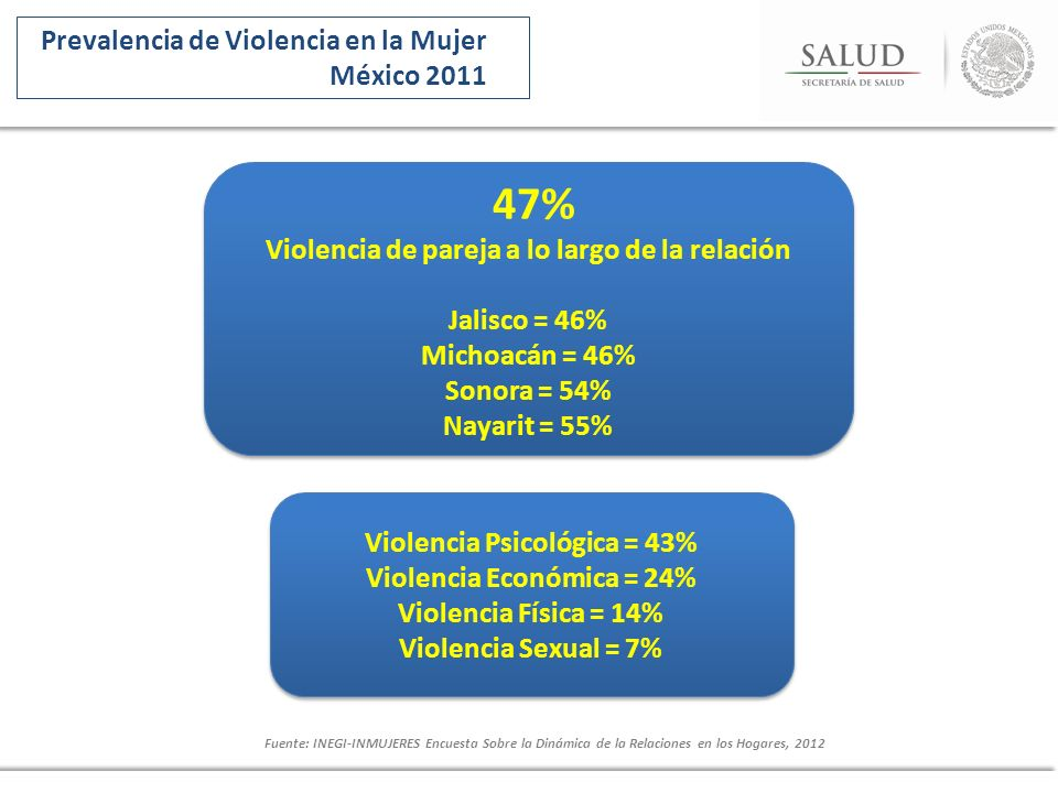 47% Prevalencia de Violencia en la Mujer México 2011