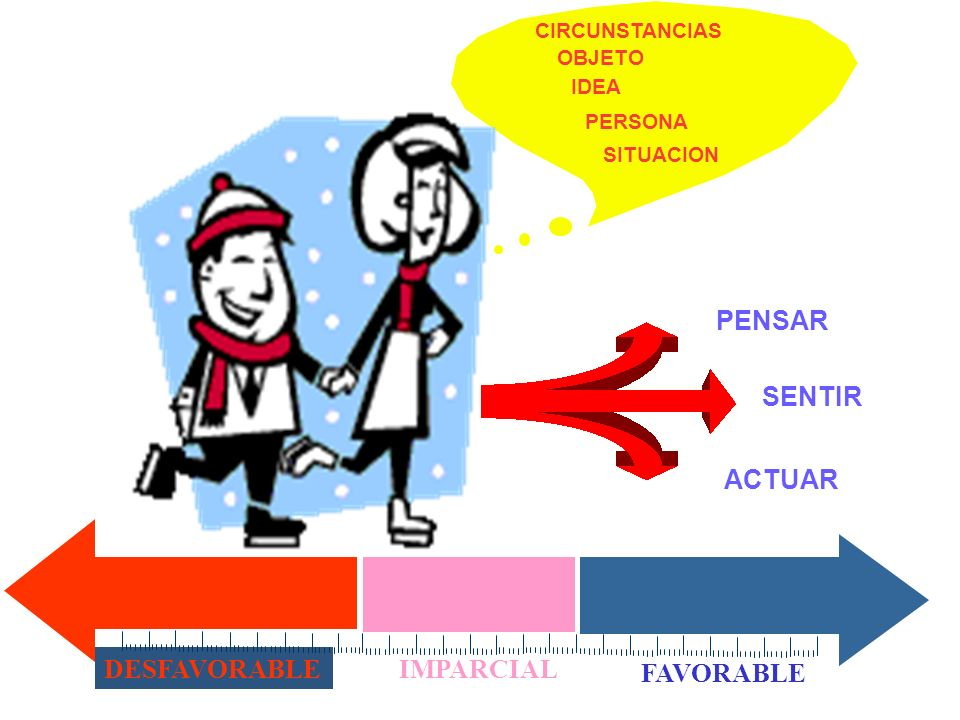 PENSAR PENSAR SENTIR ACTUAR DESFAVORABLE IMPARCIAL FAVORABLE