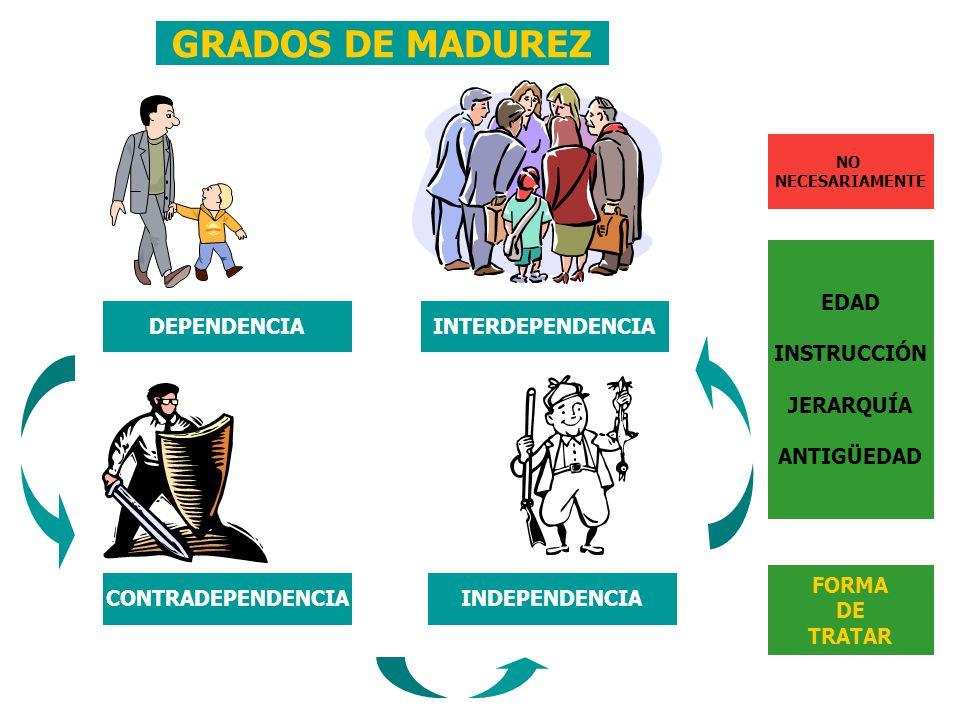 GRADOS DE MADUREZ EDAD INSTRUCCIÓN JERARQUÍA ANTIGÜEDAD DEPENDENCIA