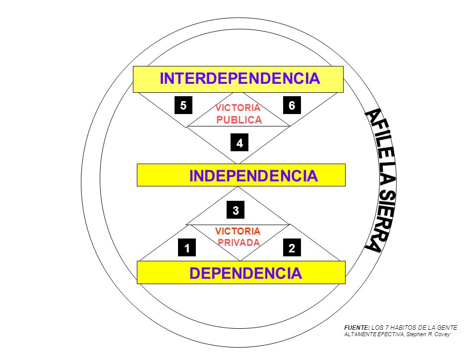 INTERDEPENDENCIA INDEPENDENCIA 5 6 5 6 4 4 3 3 1 2 1 2 DEPENDENCIA