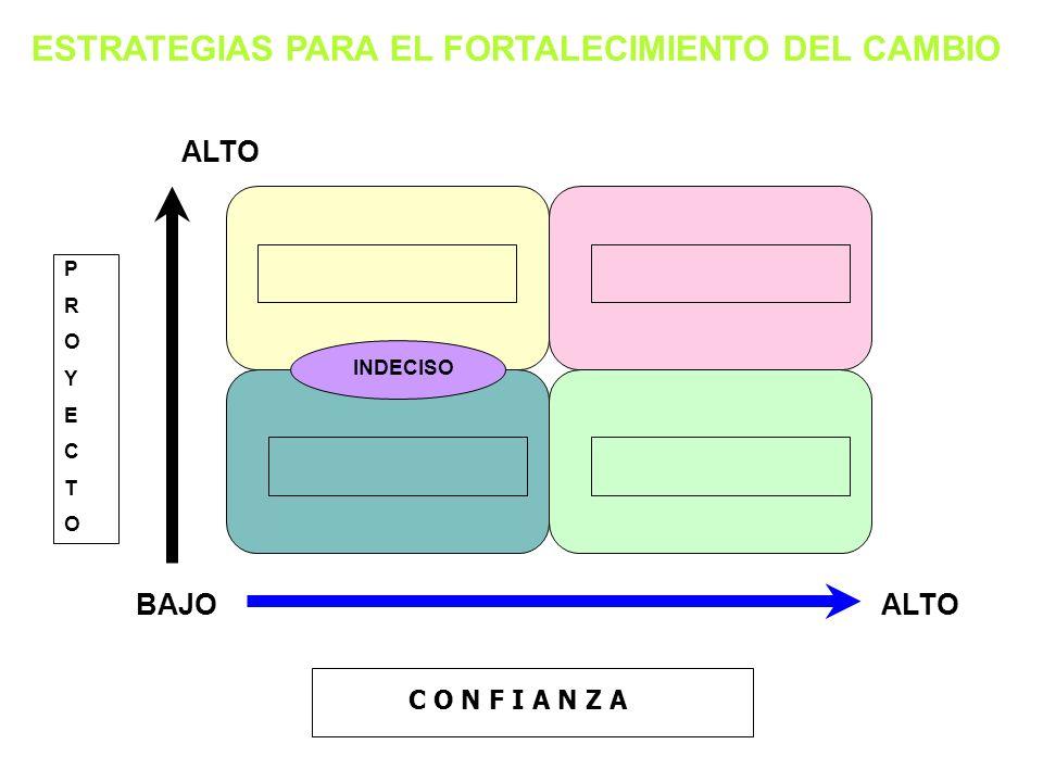 ESTRATEGIAS PARA EL FORTALECIMIENTO DEL CAMBIO