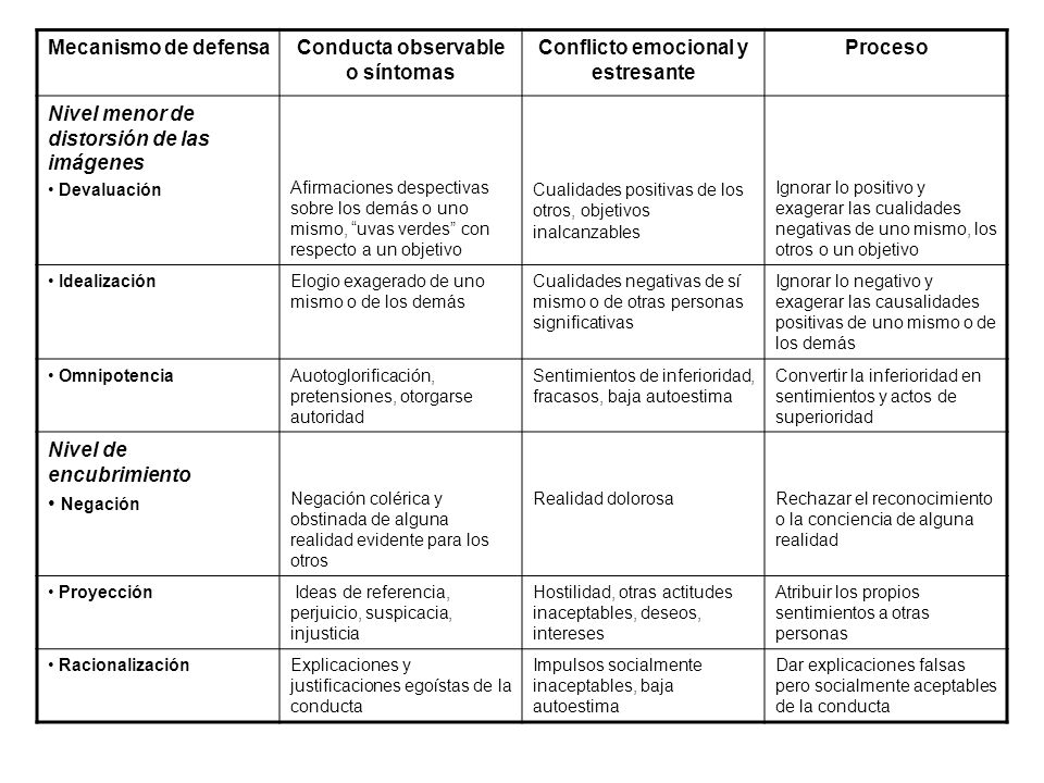 Conducta observable o síntomas Conflicto emocional y estresante
