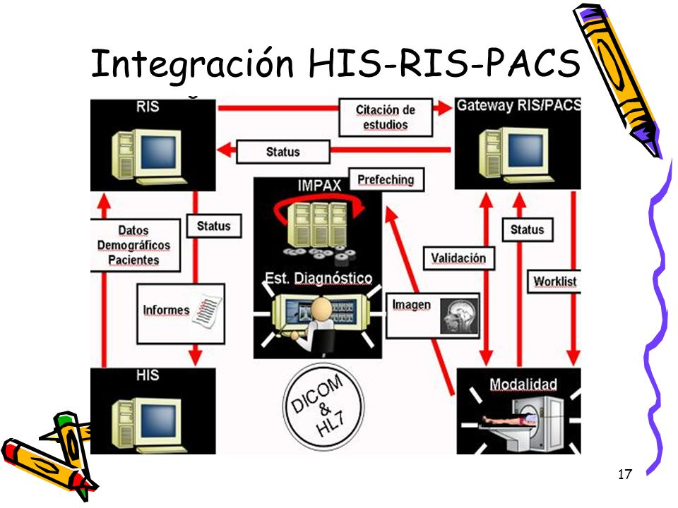 Integración HIS-RIS-PACS
