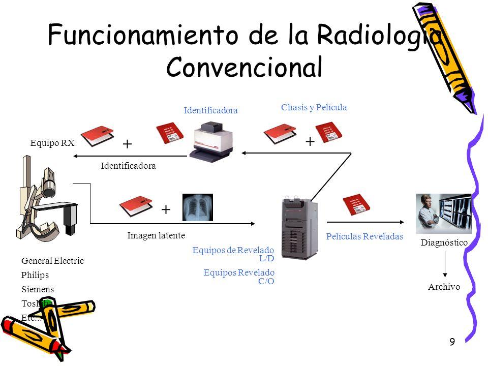 Funcionamiento de la Radiología Convencional