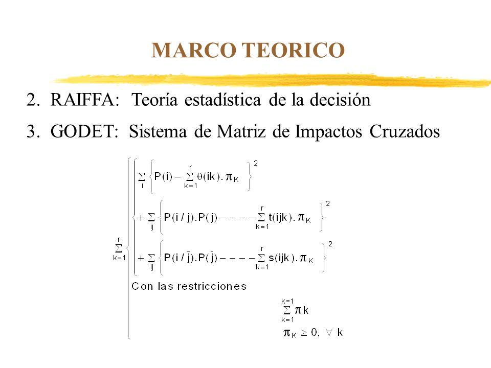 MARCO TEORICO 2. RAIFFA: Teoría estadística de la decisión