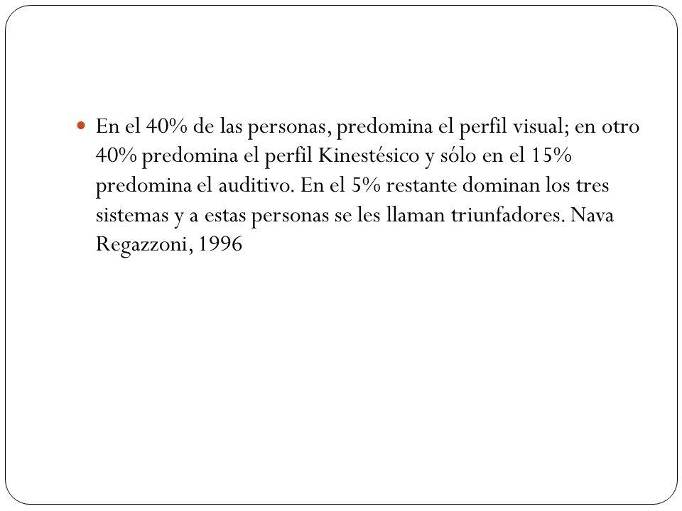 En el 40% de las personas, predomina el perfil visual; en otro 40% predomina el perfil Kinestésico y sólo en el 15% predomina el auditivo. En el 5% restante dominan los tres sistemas y a estas personas se les llaman triunfadores.