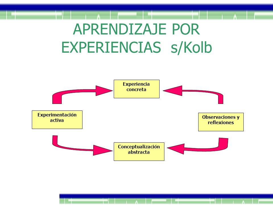 APRENDIZAJE POR EXPERIENCIAS s/Kolb