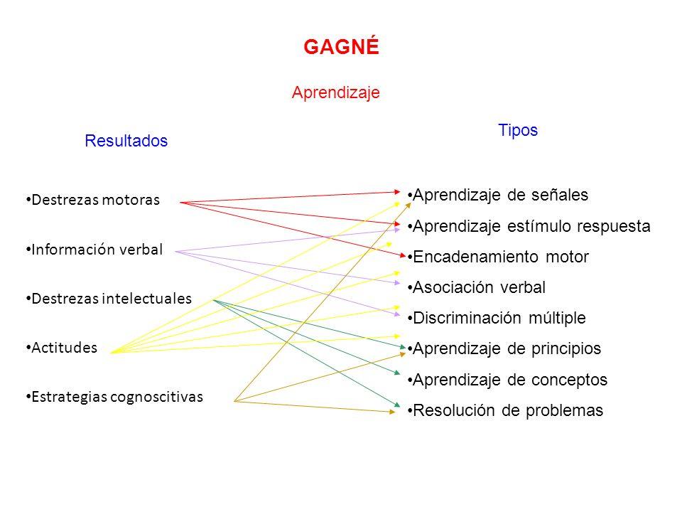 GAGNÉ Aprendizaje Tipos Resultados Aprendizaje de señales