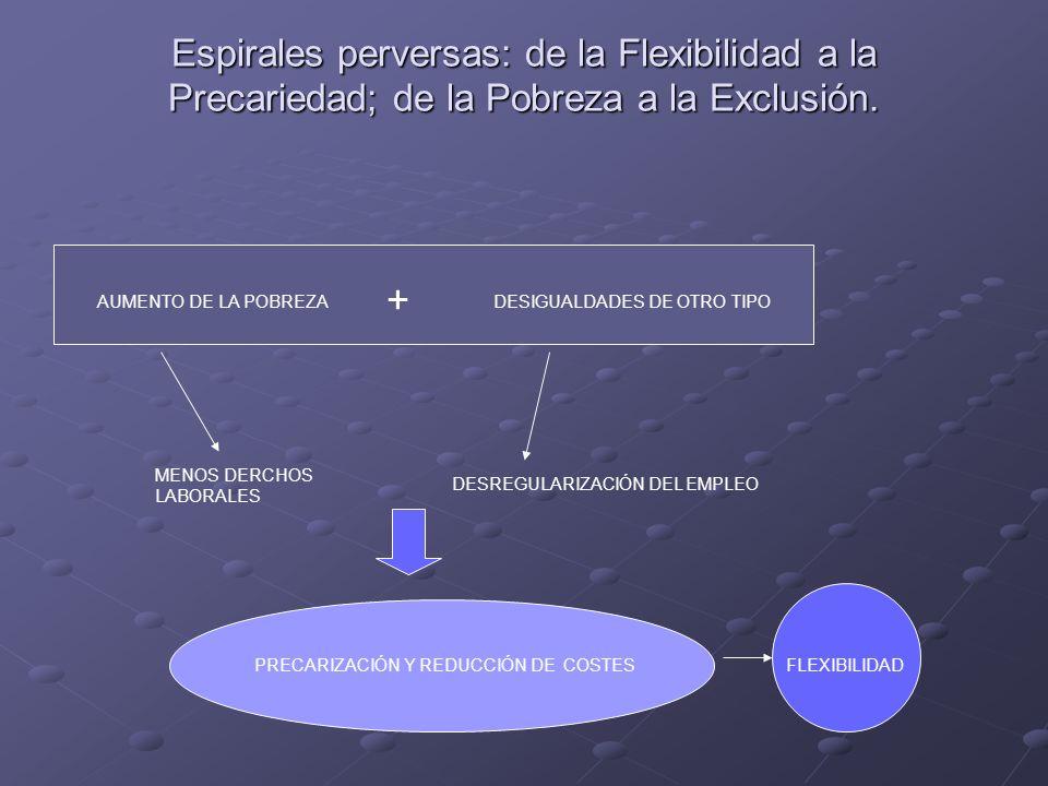 Espirales perversas: de la Flexibilidad a la Precariedad; de la Pobreza a la Exclusión.
