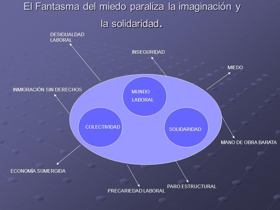 El Fantasma del miedo paraliza la imaginación y la solidaridad.
