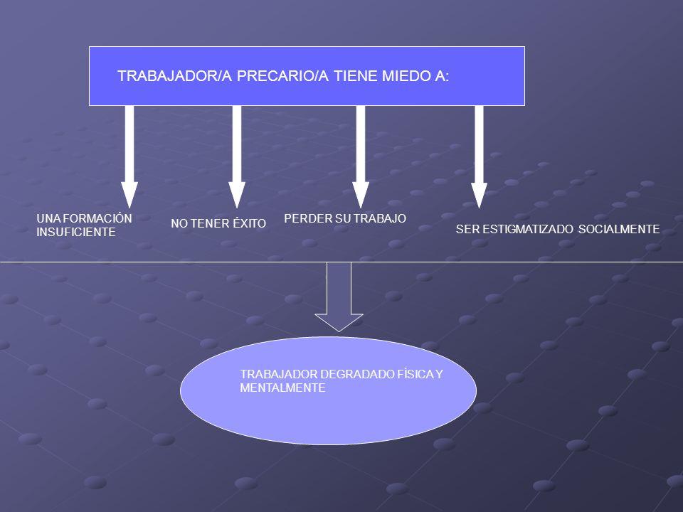 TRABAJADOR/A PRECARIO/A TIENE MIEDO A: