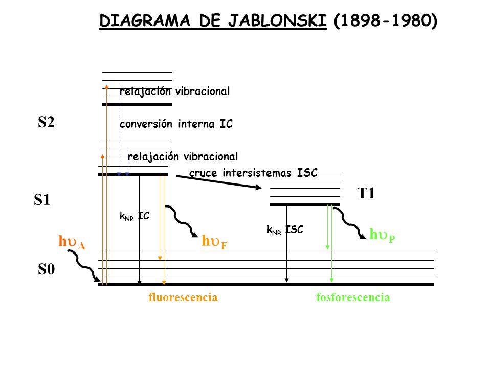 DIAGRAMA DE JABLONSKI (1898-1980)