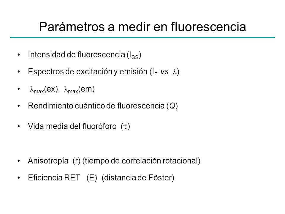 Parámetros a medir en fluorescencia
