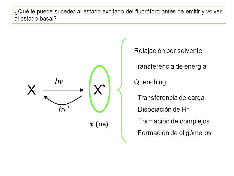 X X* hν hν'  (ns) Relajación por solvente Transferencia de energía