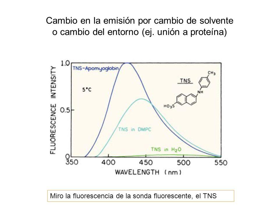 Cambio en la emisión por cambio de solvente o cambio del entorno (ej