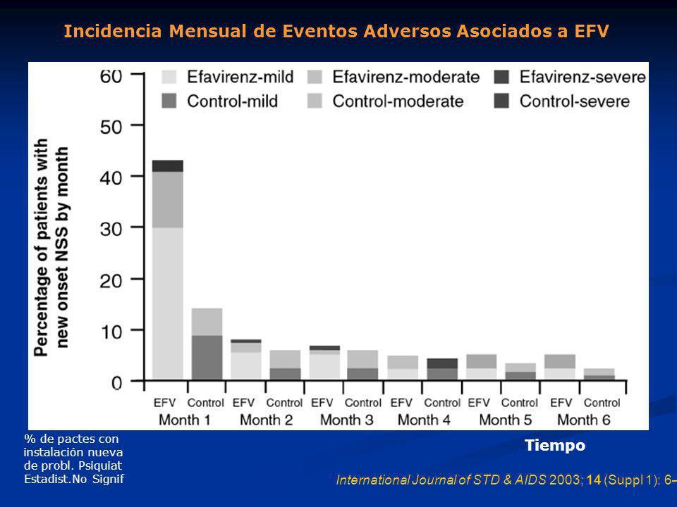 Incidencia Mensual de Eventos Adversos Asociados a EFV