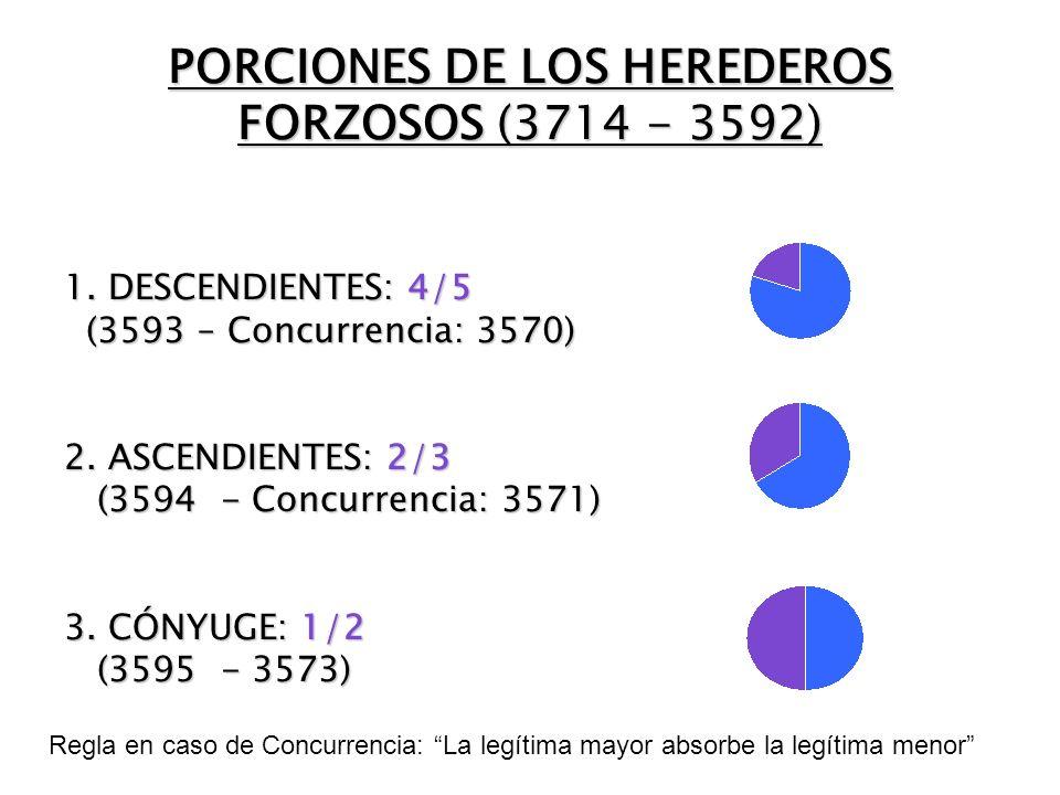 PORCIONES DE LOS HEREDEROS FORZOSOS (3714 - 3592)