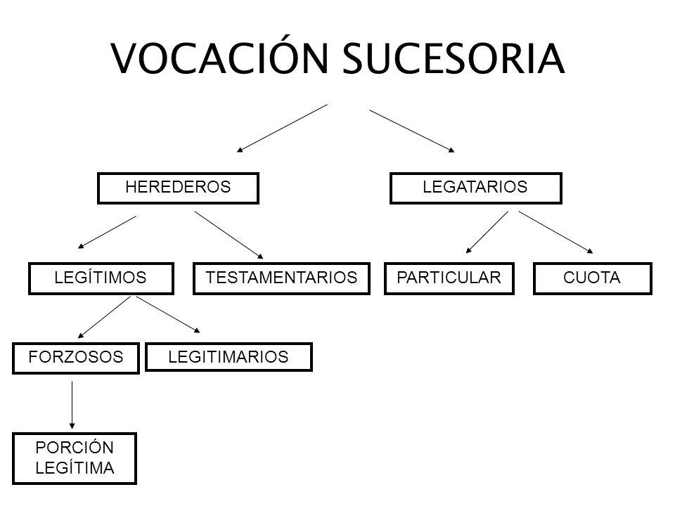 VOCACIÓN SUCESORIA HEREDEROS LEGATARIOS LEGÍTIMOS TESTAMENTARIOS