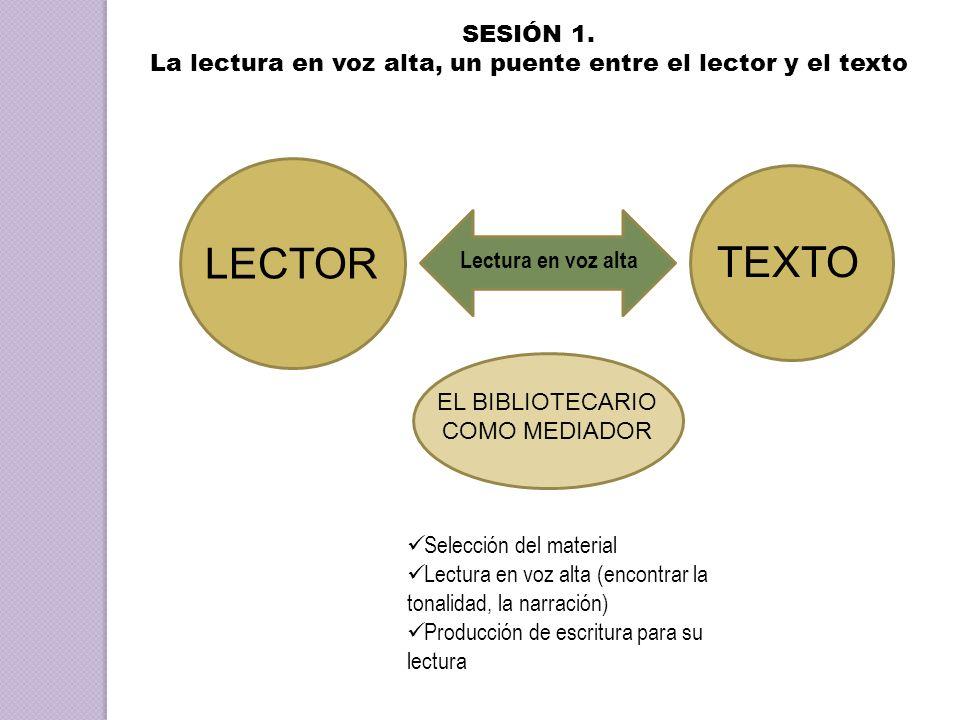 SESIÓN 1. La lectura en voz alta, un puente entre el lector y el texto. LECTOR. TEXTO. Lectura en voz alta.