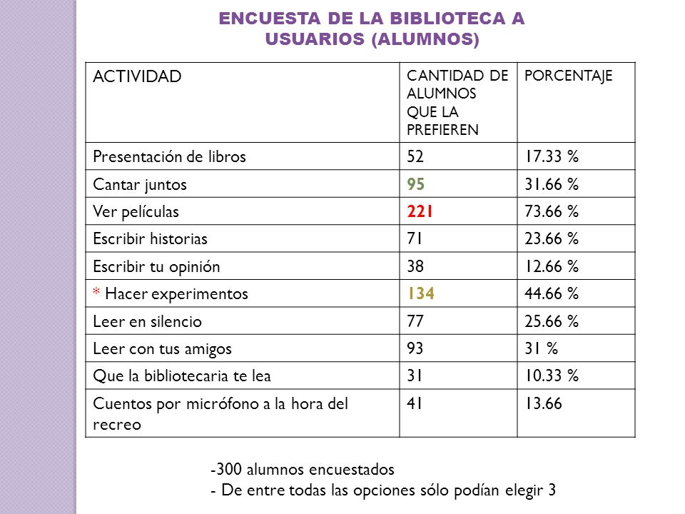 ENCUESTA DE LA BIBLIOTECA A USUARIOS (ALUMNOS)