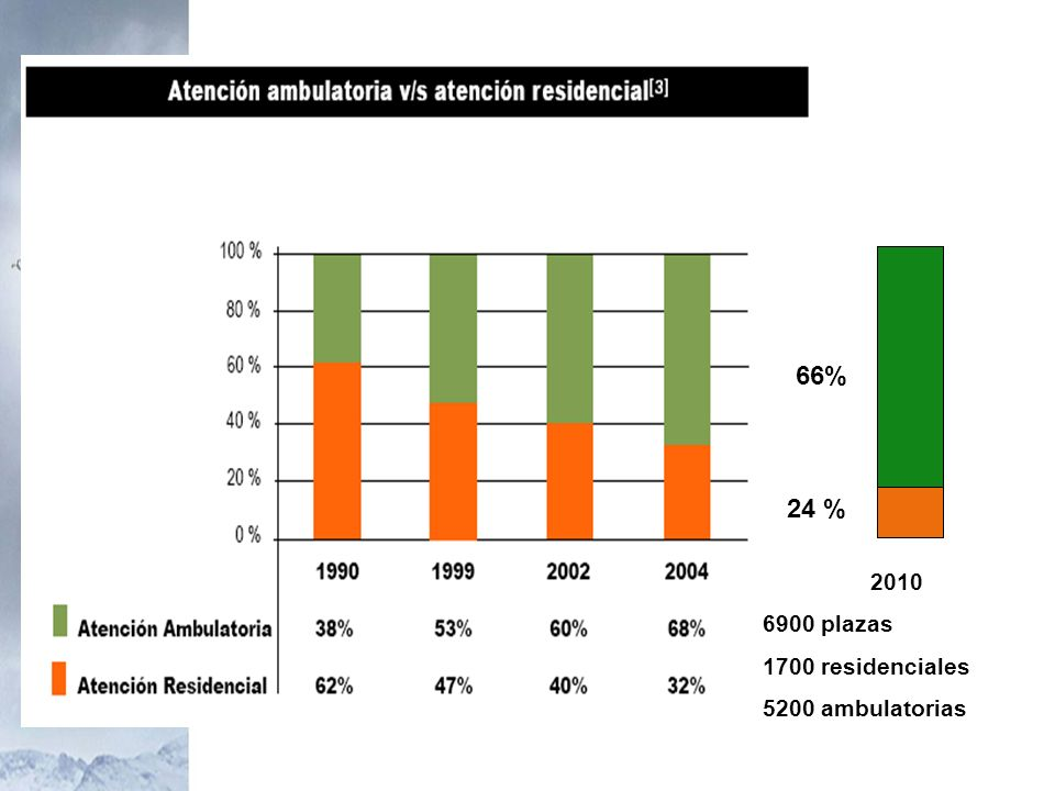 66% 24 % 2010 6900 plazas 1700 residenciales 5200 ambulatorias