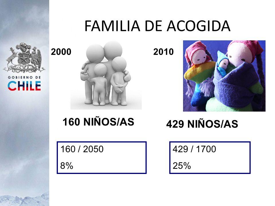 FAMILIA DE ACOGIDA 160 NIÑOS/AS 429 NIÑOS/AS 2000 2010 160 / 2050 8%