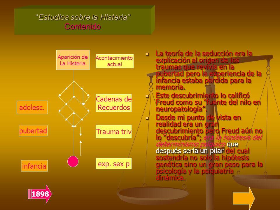 Estudios sobre la Histeria Contenido