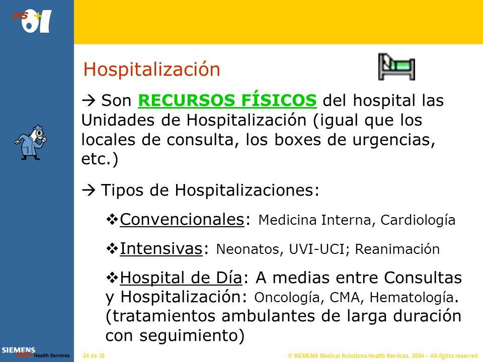 Circuito del Paciente en Hospitalización: