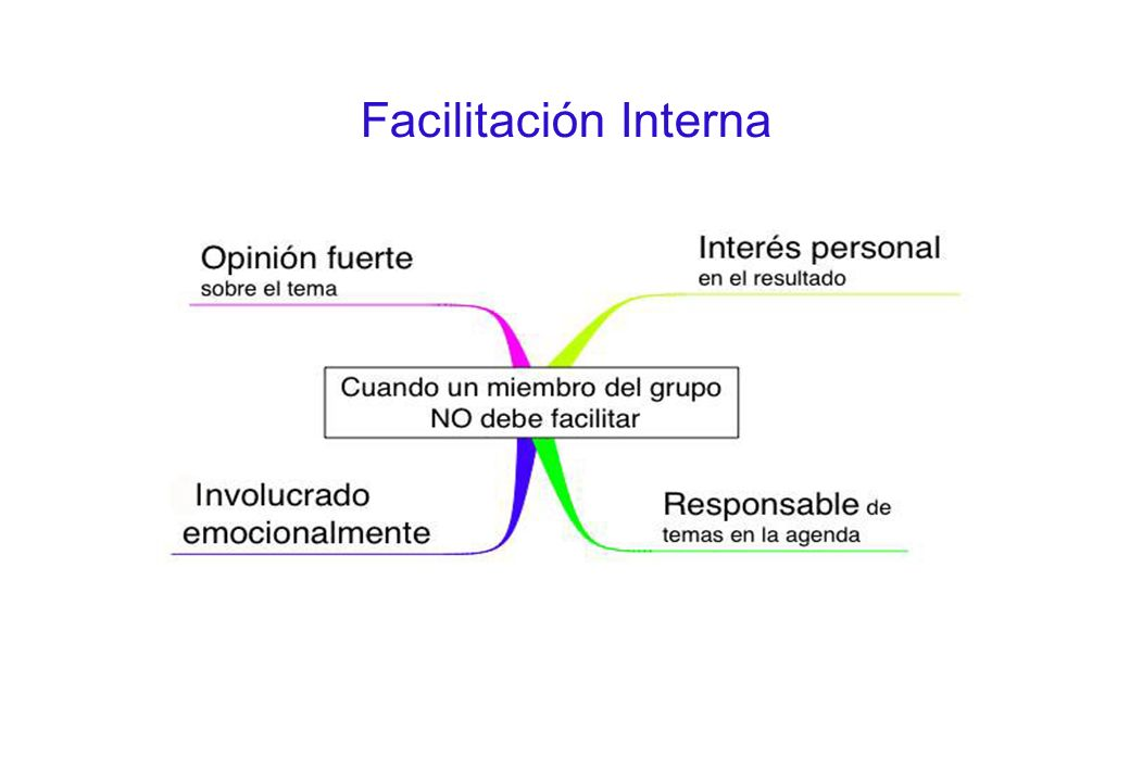 Facilitación Interna