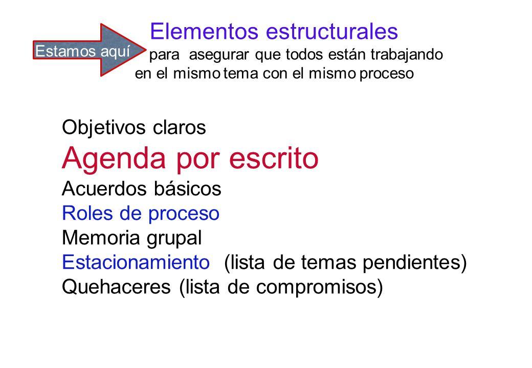 Agenda por escrito Elementos estructurales Objetivos claros