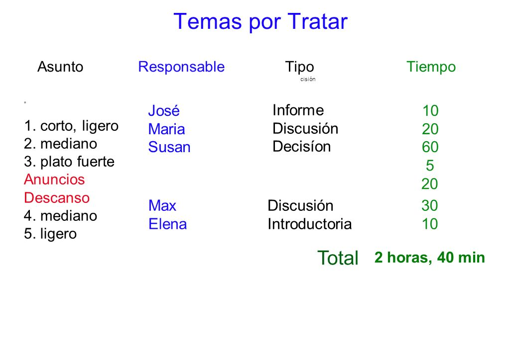 Temas por Tratar Asunto Responsable Tipo Tiempo 1. corto, ligero