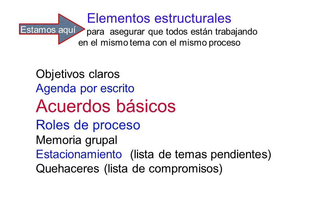 Acuerdos básicos Elementos estructurales Roles de proceso