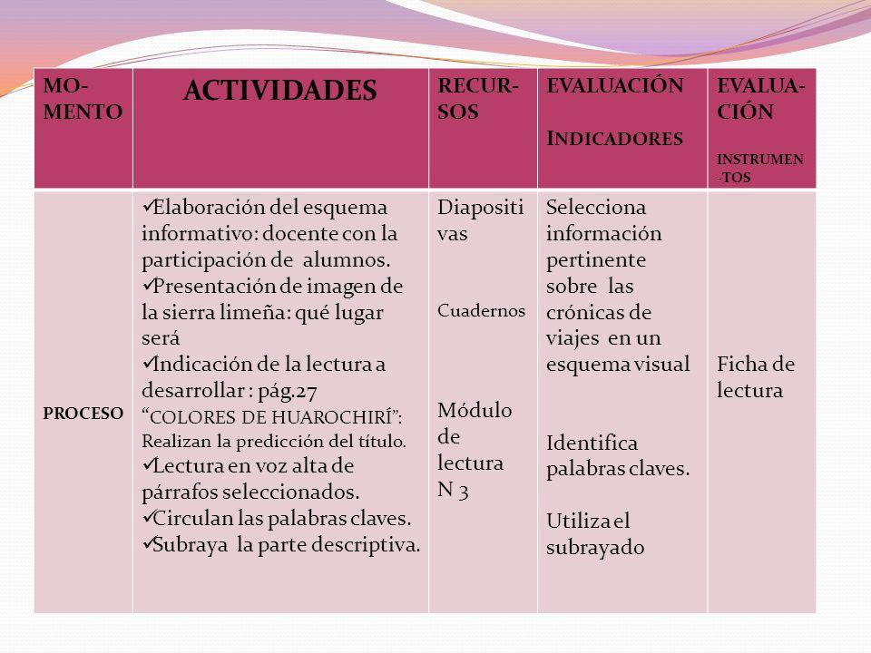 ACTIVIDADES MO- MENTO RECUR- SOS EVALUACIÓN INDICADORES EVALUA-CIÓN