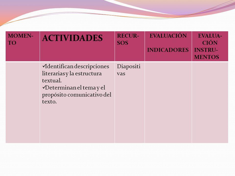 ACTIVIDADES MOMEN- TO RECUR- SOS EVALUACIÓN INDICADORES EVALUA- CIÓN