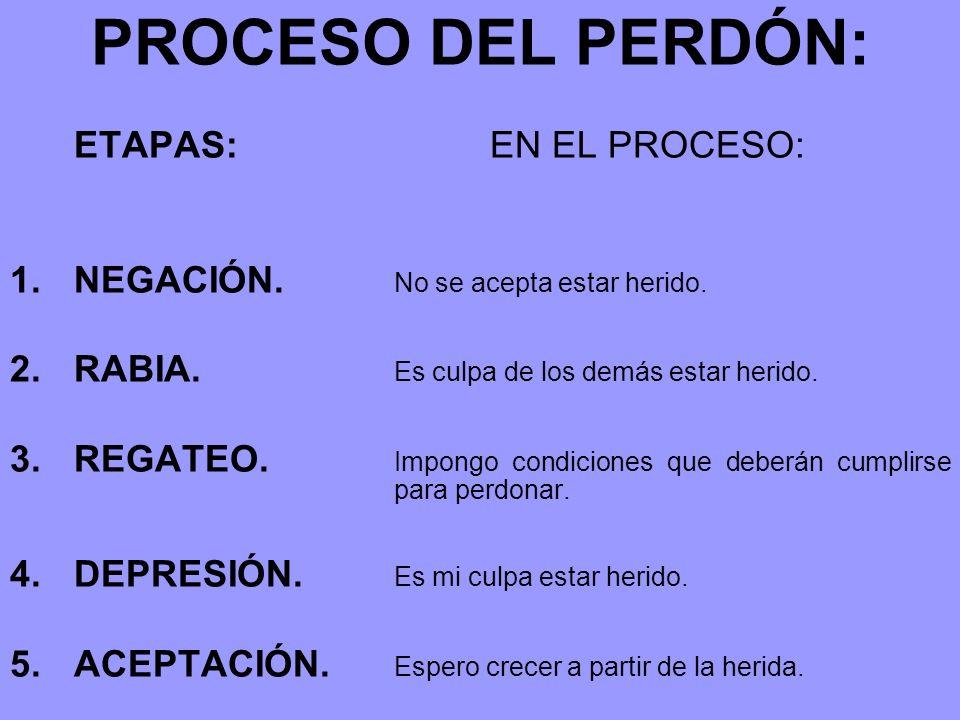 PROCESO DEL PERDÓN: ETAPAS: EN EL PROCESO: