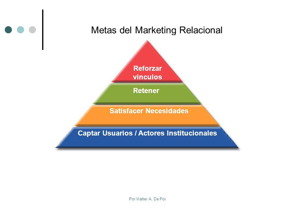 Metas del Marketing Relacional
