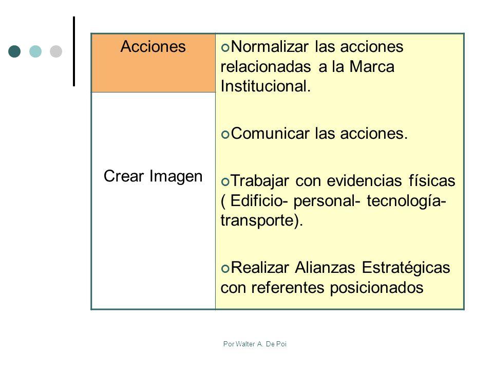 Normalizar las acciones relacionadas a la Marca Institucional.