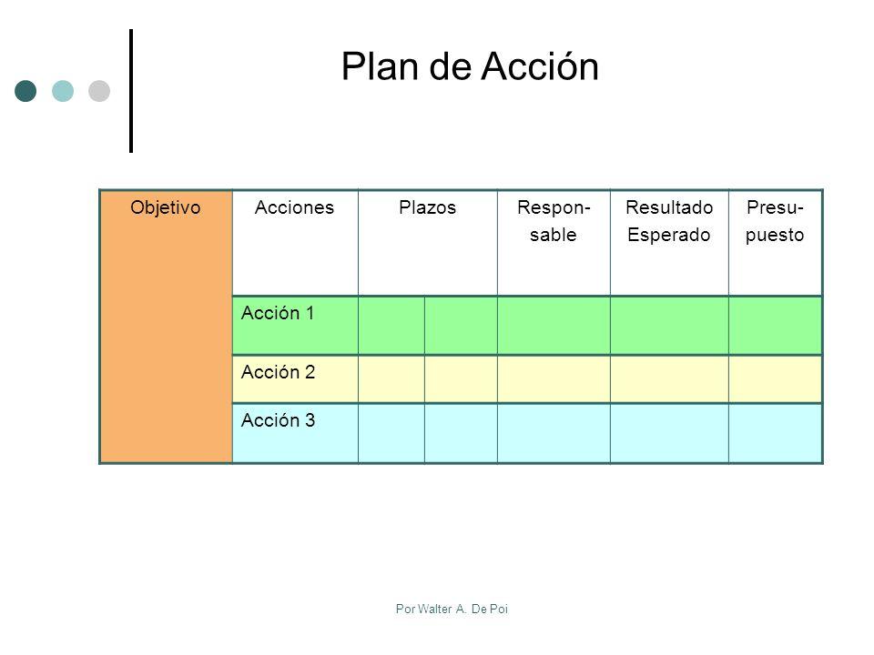 Plan de Acción Objetivo Acciones Plazos Respon- sable Resultado