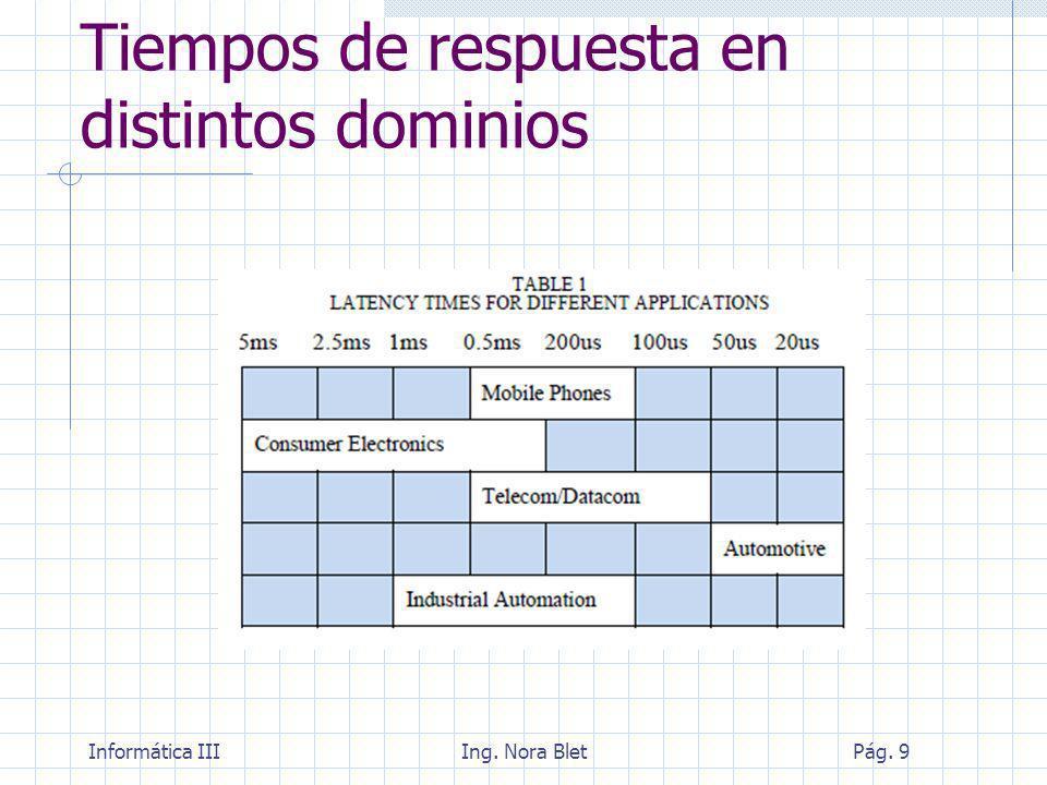 Tiempos de respuesta en distintos dominios
